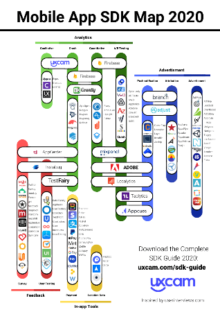 Mobile App SDK Map 2020